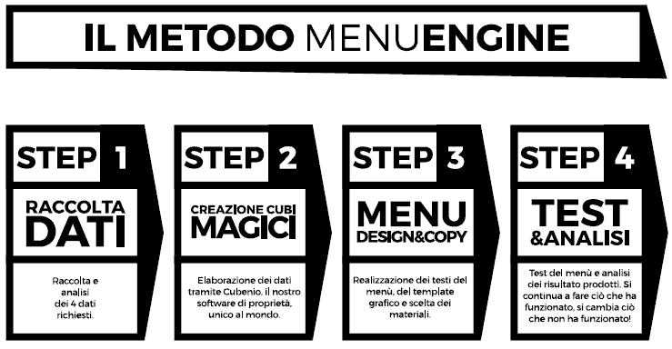 IL METODO MENUENGINE